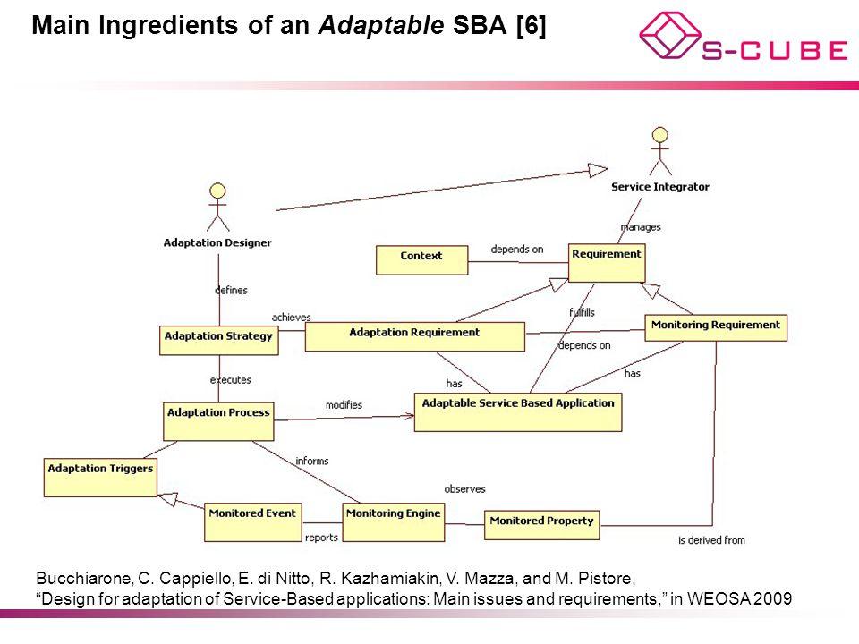 Main Ingredients of an Adaptable SBA [6]